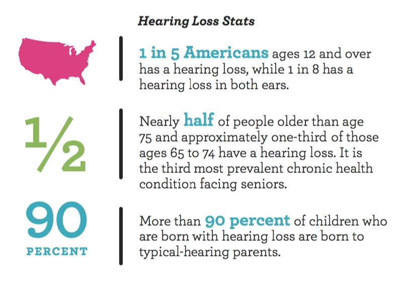 Hearing Loss in Adolescents: DOUBLE the Average Across All Ages